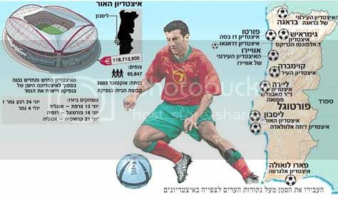 O Euro 2004 visto de Israel, nas pginas do dirio Haaretz
